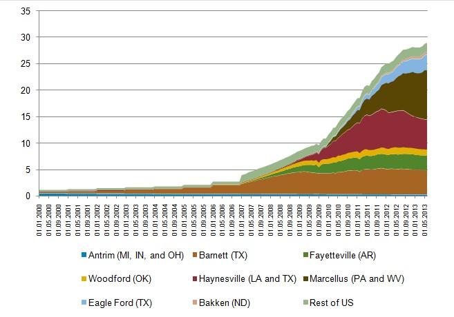 Динаміка добового видобутку сланцевого газу на основних родовищах США
