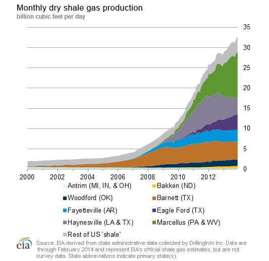 Daily shale gas production rate in USA