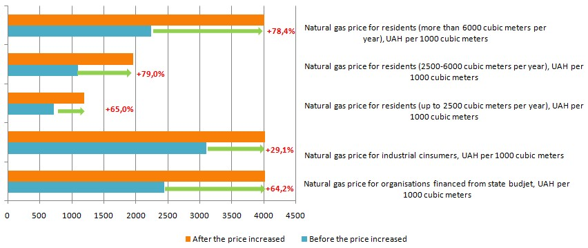 Natural Gas Prices in Ukraine