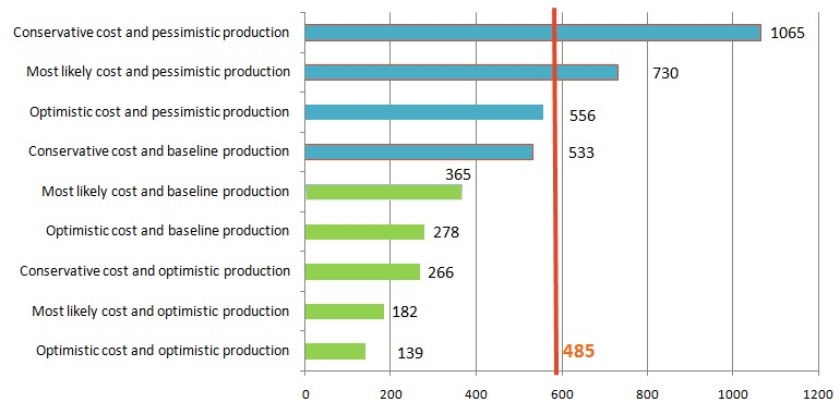 Shale gas production cost in Ukraine